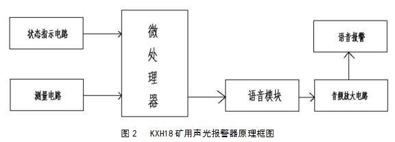 2 工作原理    图2   kxh18矿用声光报警器原理框图     5  工作指示